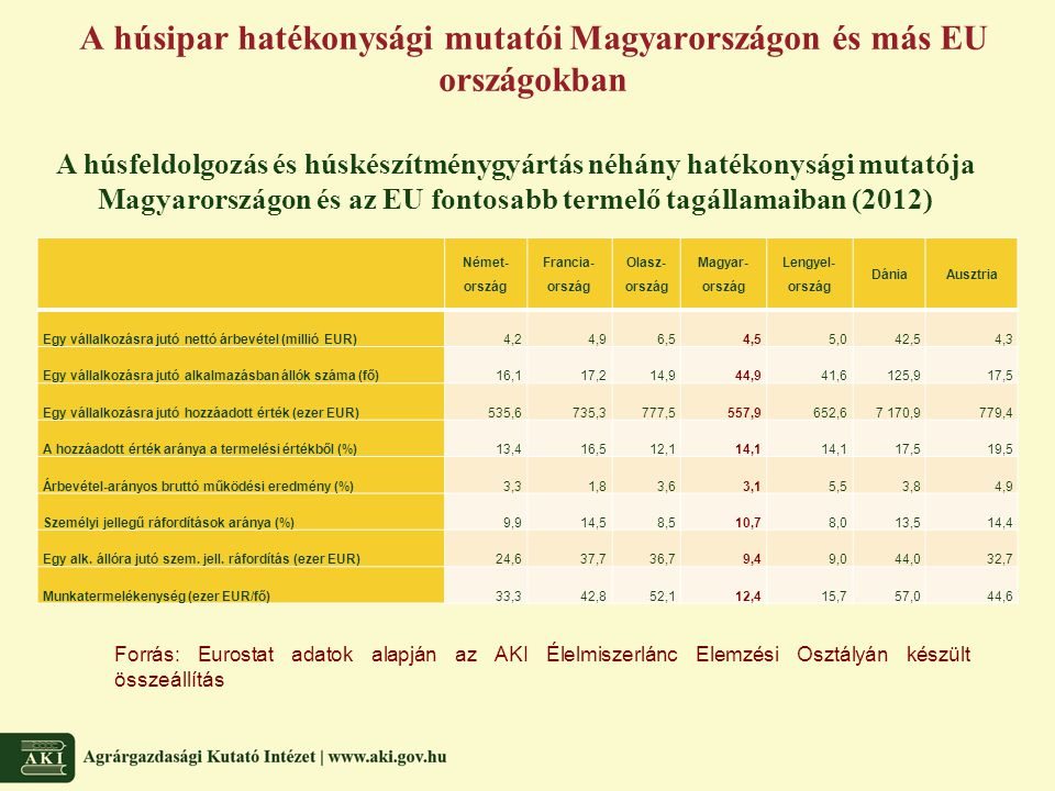 A húsipar hatékonysági mutatói Magyarországon és más EU országokban