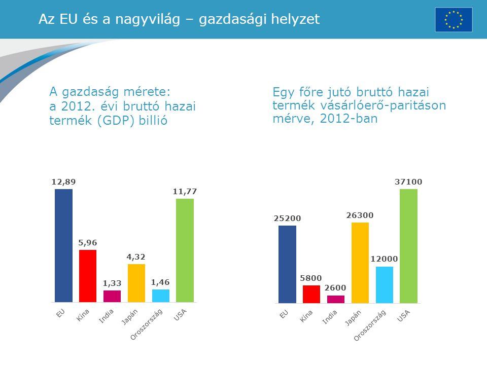 Az EU és a nagyvilág – gazdasági helyzet