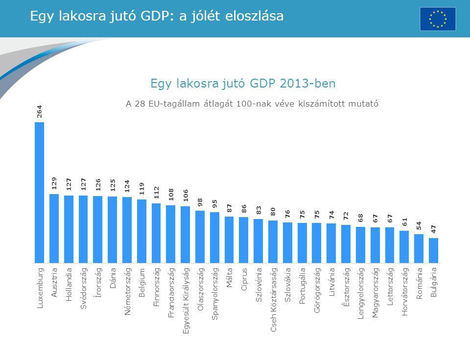 Egy lakosra jutó GDP: a jólét eloszlása