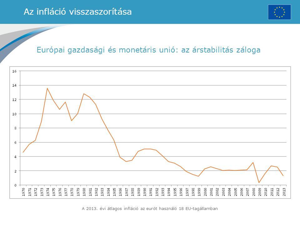 Az infláció visszaszorítása