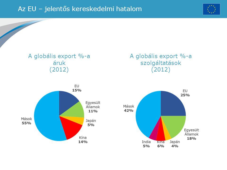 Az EU – jelentős kereskedelmi hatalom