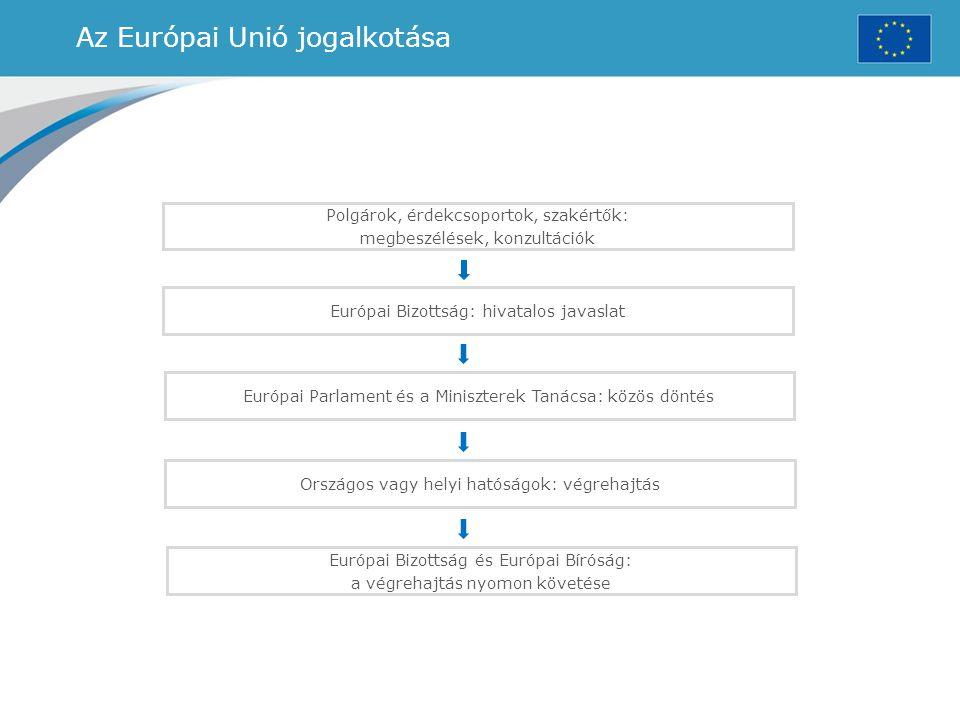 Az Európai Unió jogalkotása