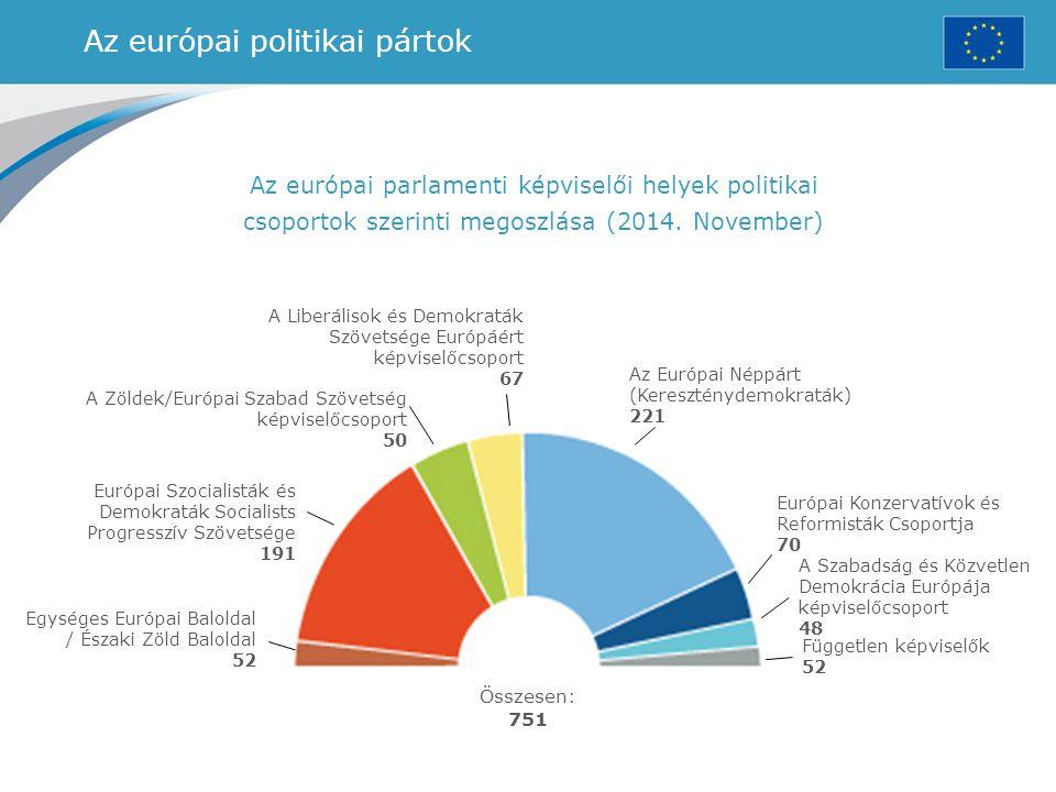 Az európai politikai pártok