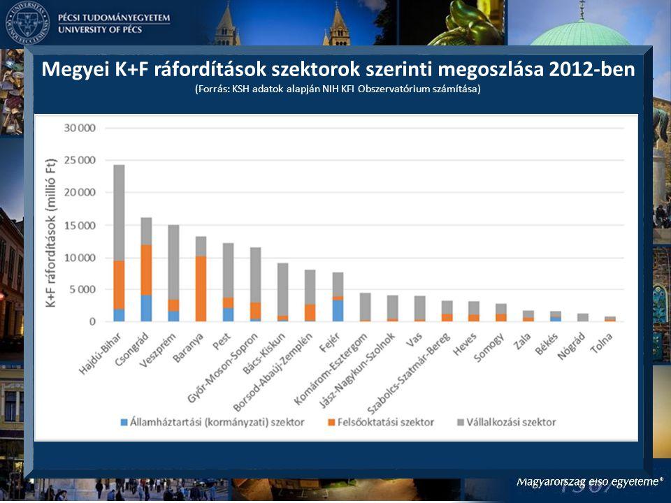 Megyei K+F ráfordítások szektorok szerinti megoszlása 2012-ben (Forrás: KSH adatok alapján NIH KFI Obszervatórium számítása)