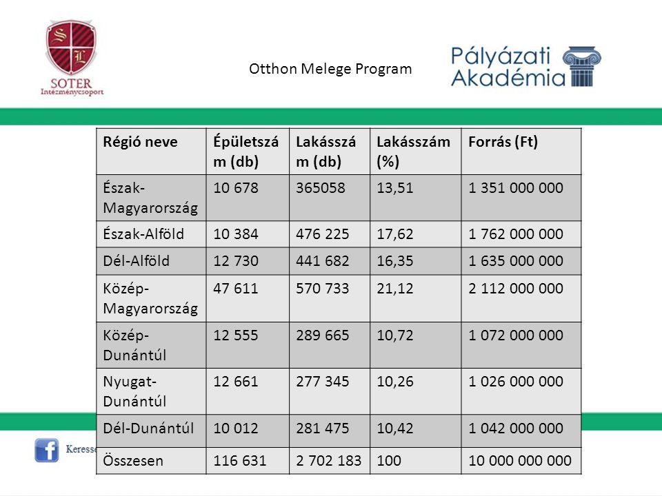 Otthon Melege Program Régió neve. Épületszám (db) Lakásszám (db) Lakásszám (%) Forrás (Ft) Észak-Magyarország.