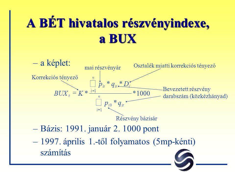 A BÉT hivatalos részvényindexe, a BUX