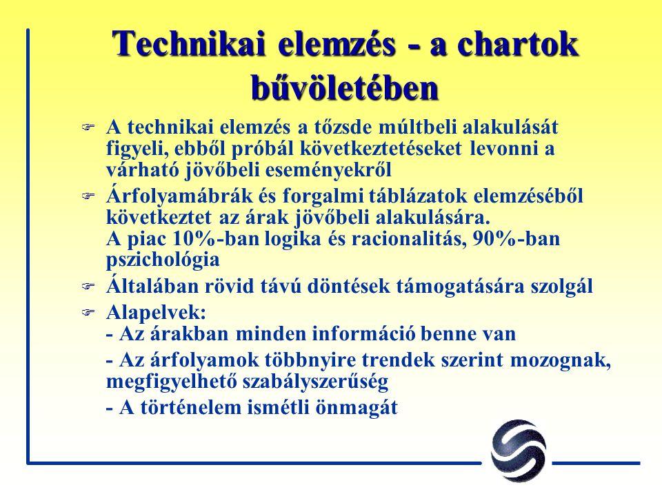 Technikai elemzés - a chartok bűvöletében