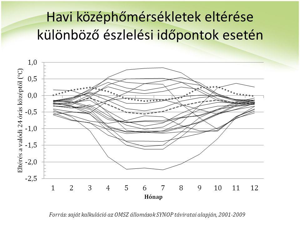 Havi középhőmérsékletek eltérése különböző észlelési időpontok esetén