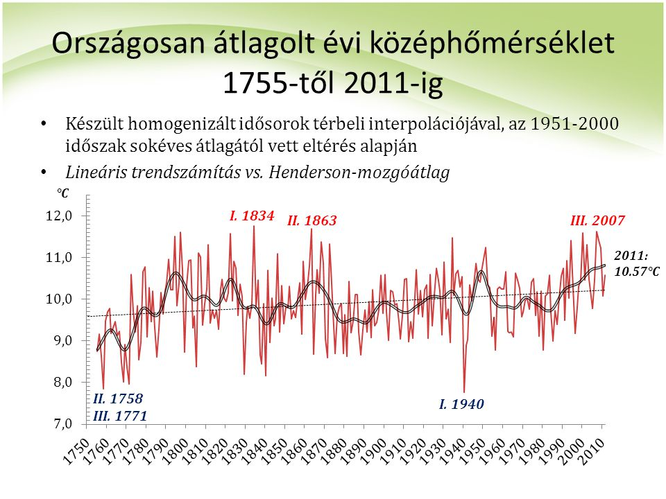 Országosan átlagolt évi középhőmérséklet 1755-től 2011-ig