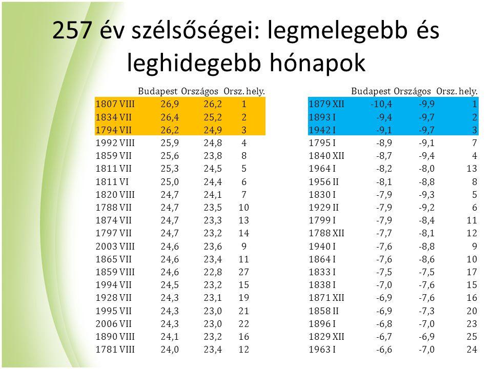 257 év szélsőségei: legmelegebb és leghidegebb hónapok