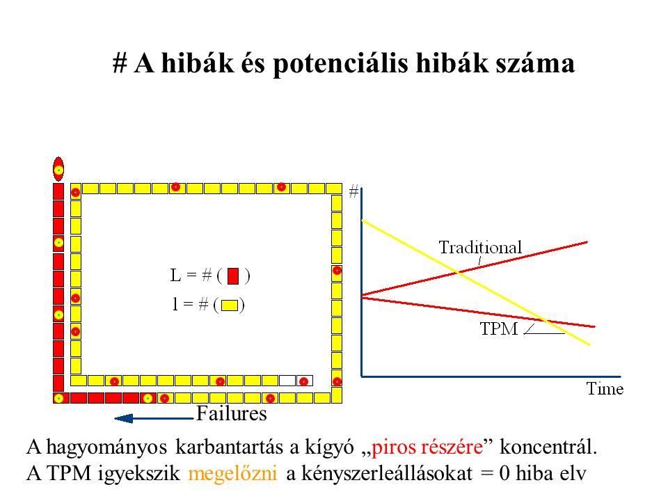 # A hibák és potenciális hibák száma