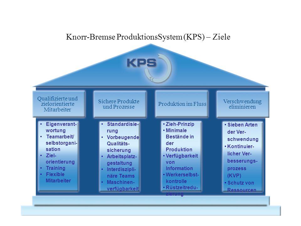 Knorr-Bremse ProduktionsSystem (KPS) – Ziele