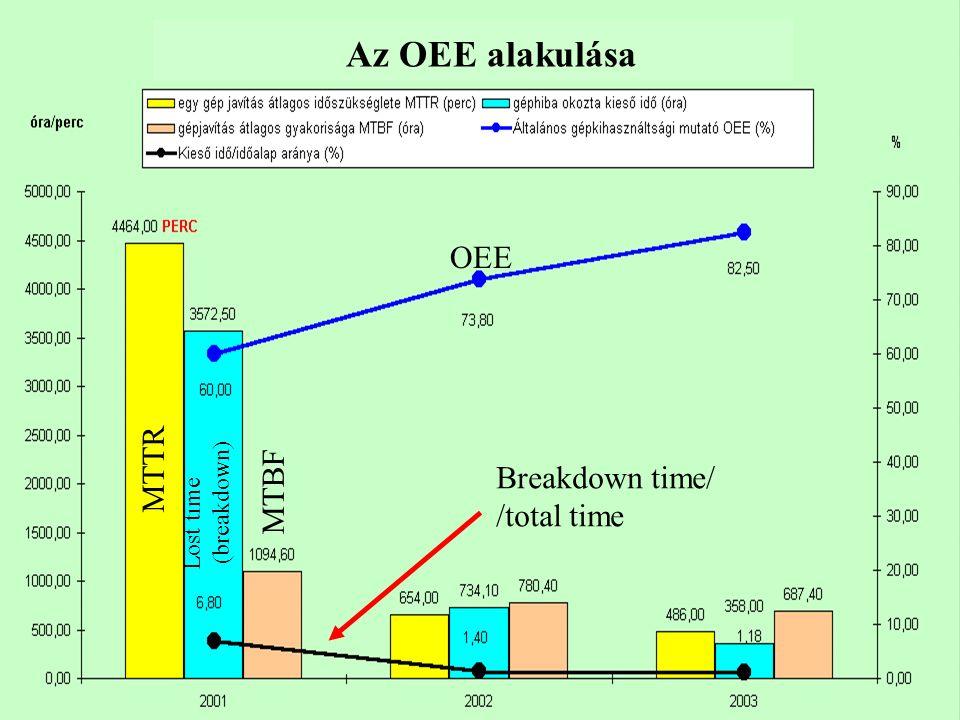 Az OEE alakulása OEE MTTR MTBF Breakdown time/ /total time (breakdown)