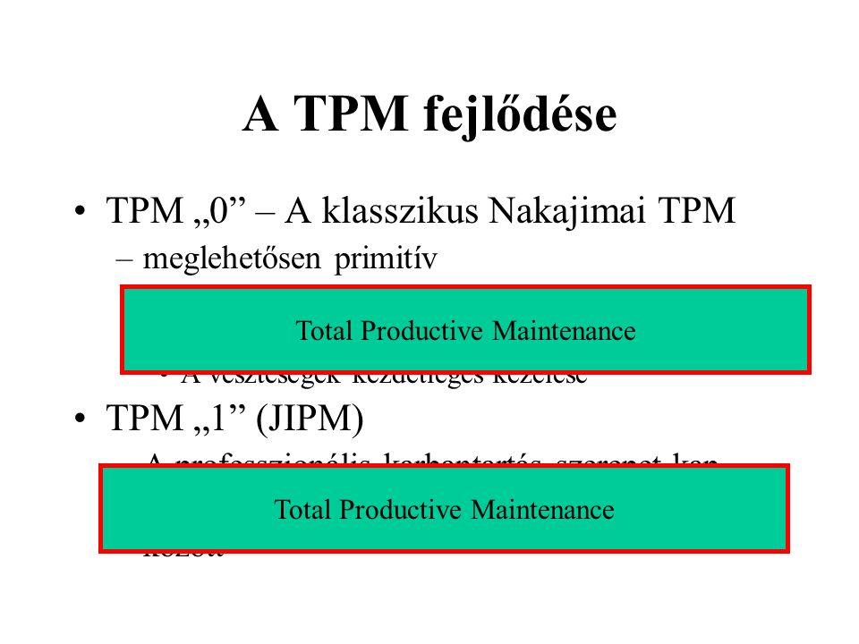 "A TPM fejlődése TPM ""0 – A klasszikus Nakajimai TPM TPM ""1 (JIPM)"