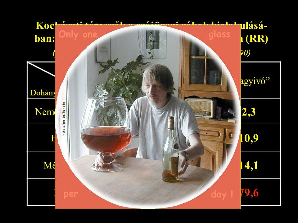 Kockázati tényezők a szájüregi rákok kialakulásá-ban: a dohányzás és alkoholfogyasztás hatása (RR) (Francheschi et al. Cancer Research 50: 6502-6507, 1990)