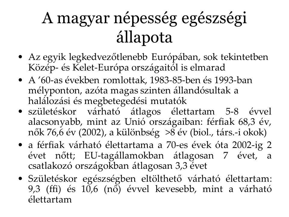 A magyar népesség egészségi állapota