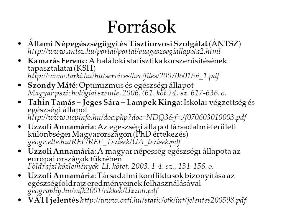 Források Állami Népegészségügyi és Tisztiorvosi Szolgálat (ÁNTSZ) http://www.antsz.hu/portal/portal/euegeszsegiallapota2.html.