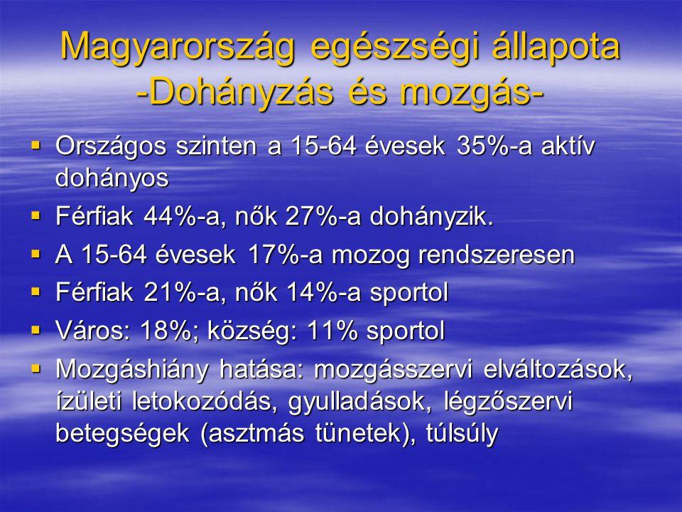 Magyarország egészségi állapota -Dohányzás és mozgás-
