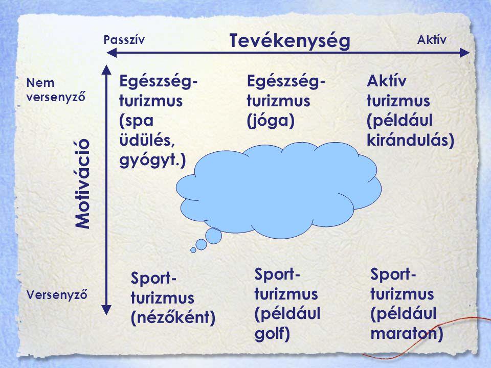 Tevékenység Motiváció Egészség-turizmus (spa üdülés, gyógyt.)