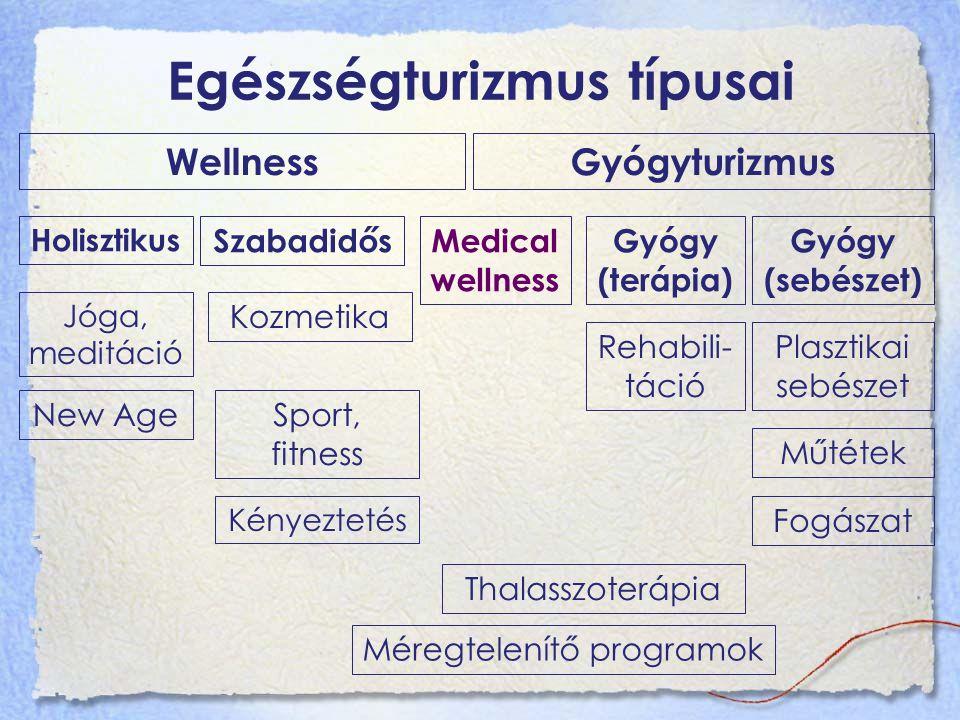 Egészségturizmus típusai