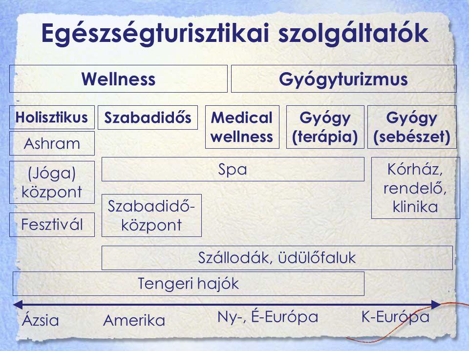 Egészségturisztikai szolgáltatók