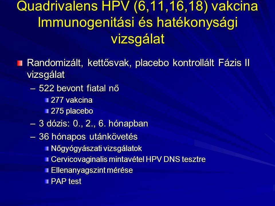 Quadrivalens HPV (6,11,16,18) vakcina Immunogenitási és hatékonysági vizsgálat