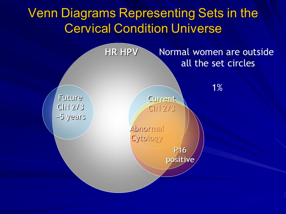 Venn Diagrams Representing Sets in the Cervical Condition Universe