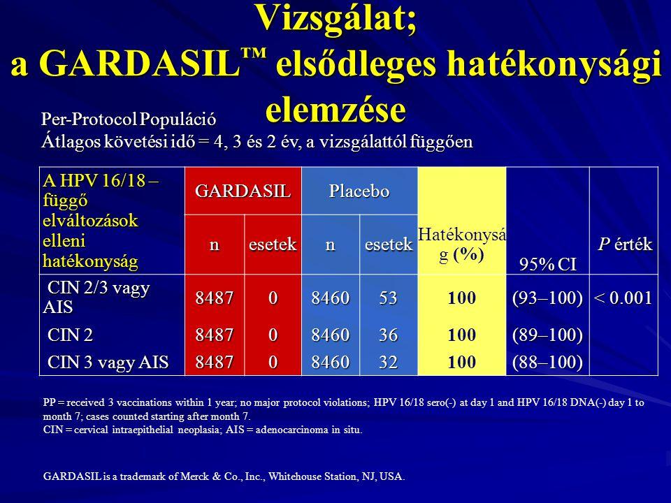 Kombinált Fázis II/III Hatékonysági Vizsgálat; a GARDASIL™ elsődleges hatékonysági elemzése