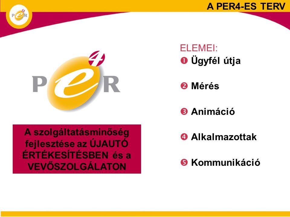 A PER4-ES TERV ELEMEI:  Ügyfél útja.  Mérés.  Animáció.  Alkalmazottak.  Kommunikáció.