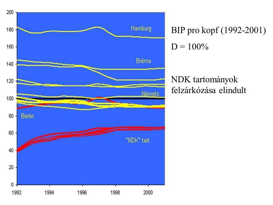 BIP pro kopf (1992-2001) D = 100% NDK tartományok felzárkózása elindult