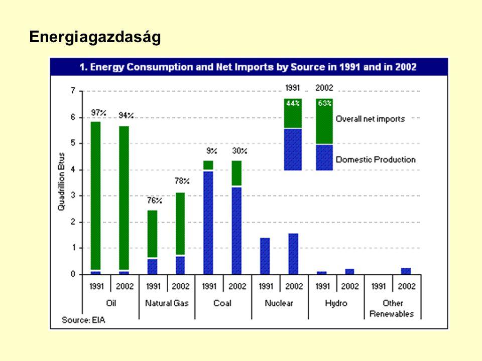 Energiagazdaság