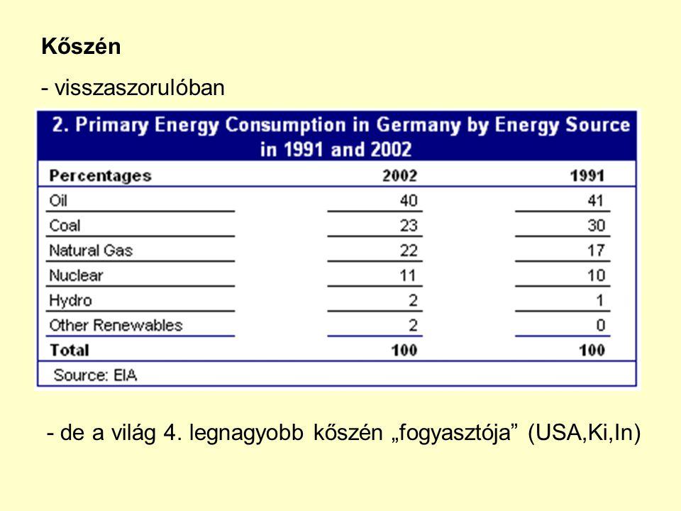 """Kőszén - visszaszorulóban - de a világ 4. legnagyobb kőszén """"fogyasztója (USA,Ki,In)"""