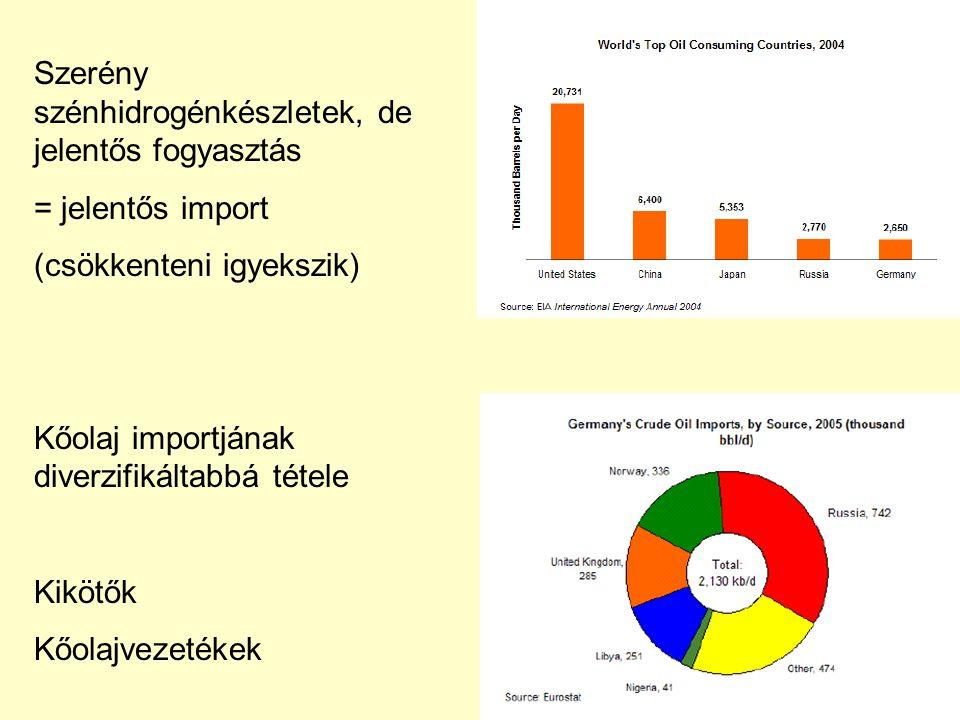 Szerény szénhidrogénkészletek, de jelentős fogyasztás