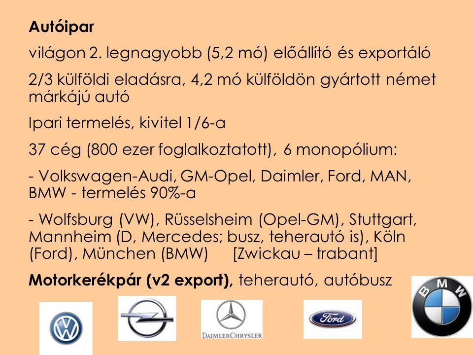 Autóipar világon 2. legnagyobb (5,2 mó) előállító és exportáló. 2/3 külföldi eladásra, 4,2 mó külföldön gyártott német márkájú autó.