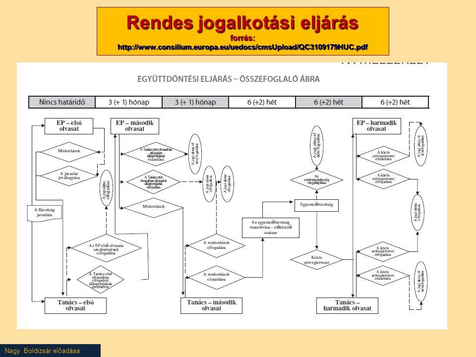 Rendes jogalkotási eljárás forrás: http://www. consilium. europa
