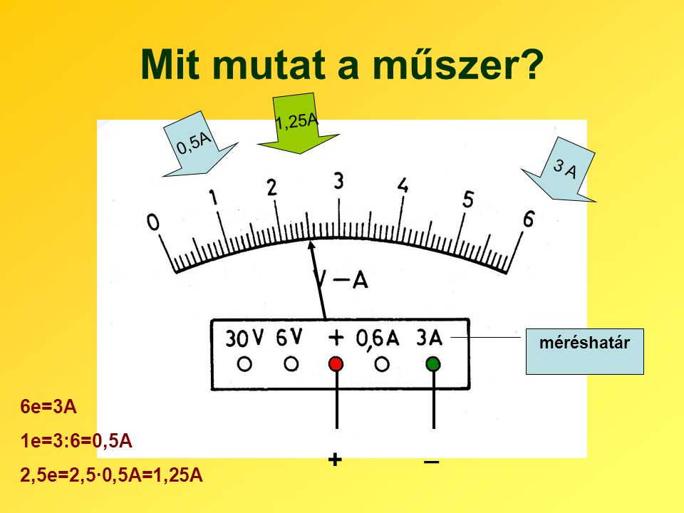 Mit mutat a műszer _ + 6e=3A 1e=3:6=0,5A 2,5e=2,5·0,5A=1,25A 1,25A