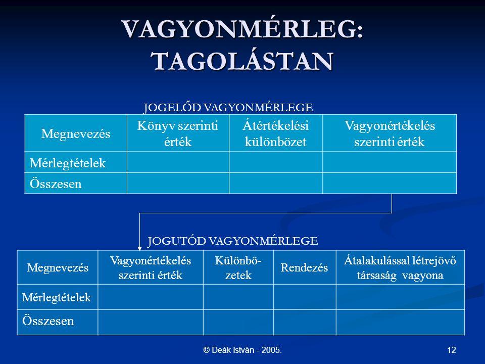 VAGYONMÉRLEG: TAGOLÁSTAN