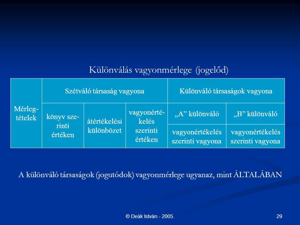 Különválás vagyonmérlege (jogelőd)