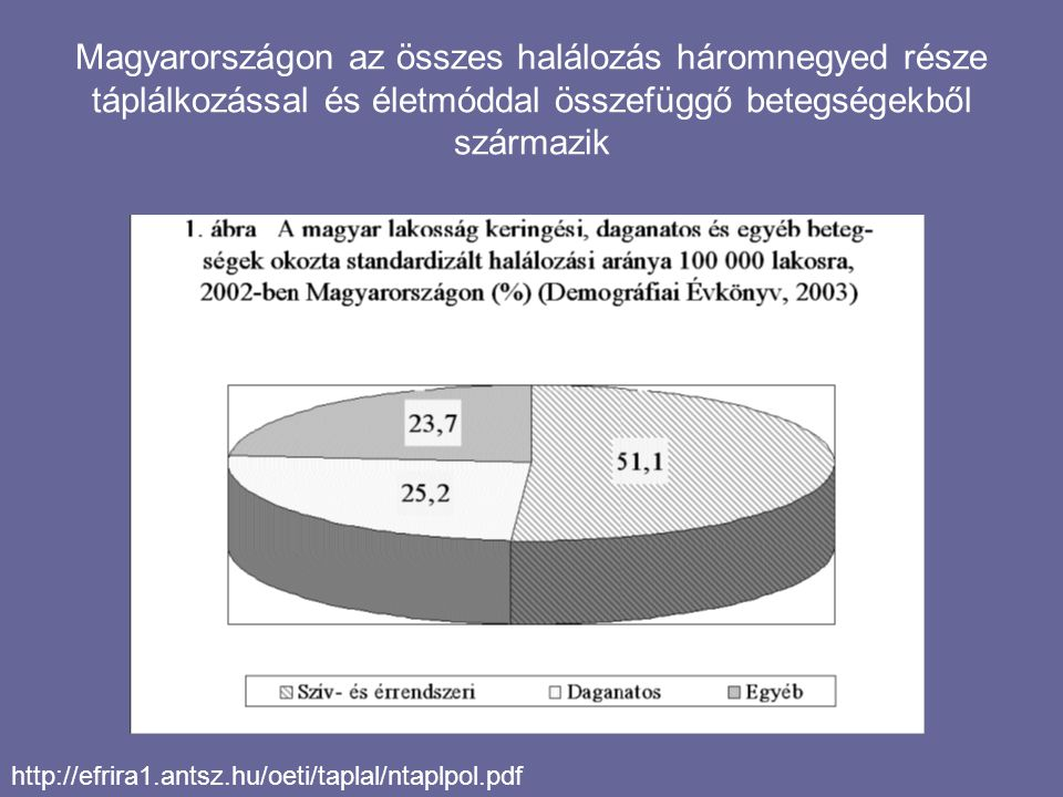 Magyarországon az összes halálozás háromnegyed része táplálkozással és életmóddal összefüggő betegségekből származik