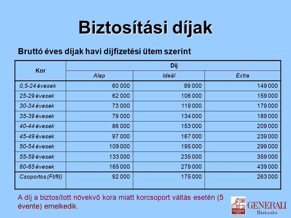 Biztosítási díjak Bruttó éves díjak havi díjfizetési ütem szerint