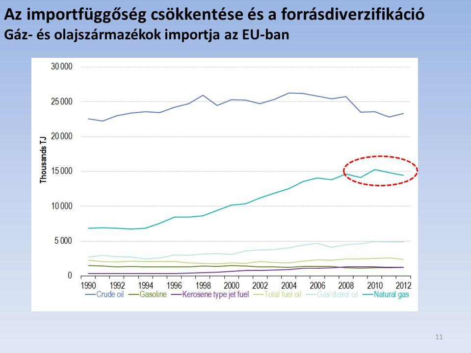 Az importfüggőség csökkentése és a forrásdiverzifikáció