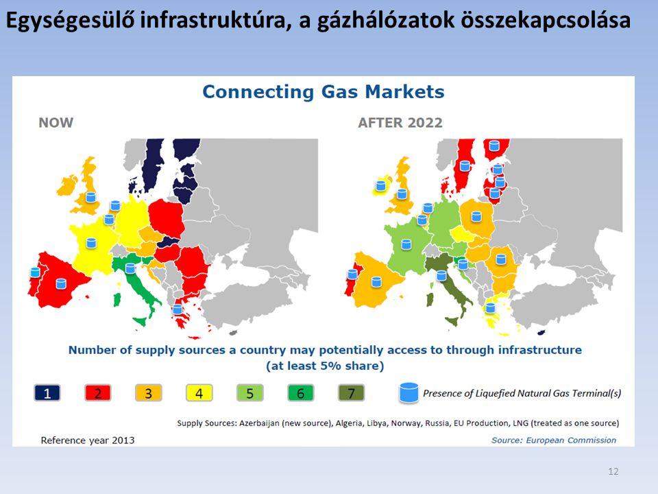 Egységesülő infrastruktúra, a gázhálózatok összekapcsolása