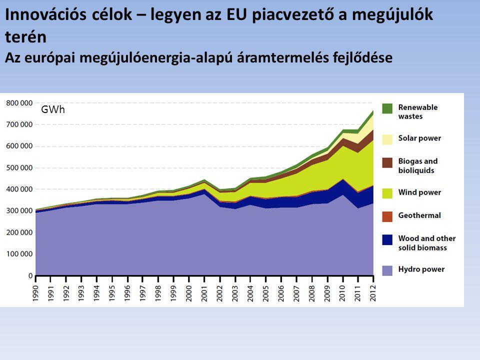 Innovációs célok – legyen az EU piacvezető a megújulók terén