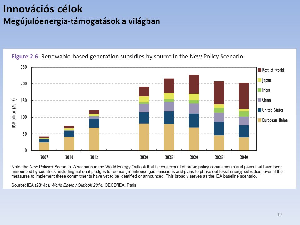 Innovációs célok Megújulóenergia-támogatások a világban