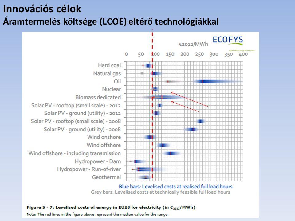 Innovációs célok Áramtermelés költsége (LCOE) eltérő technológiákkal
