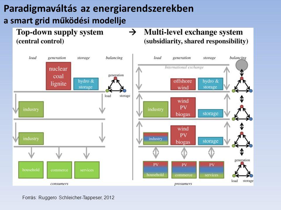 Paradigmaváltás az energiarendszerekben