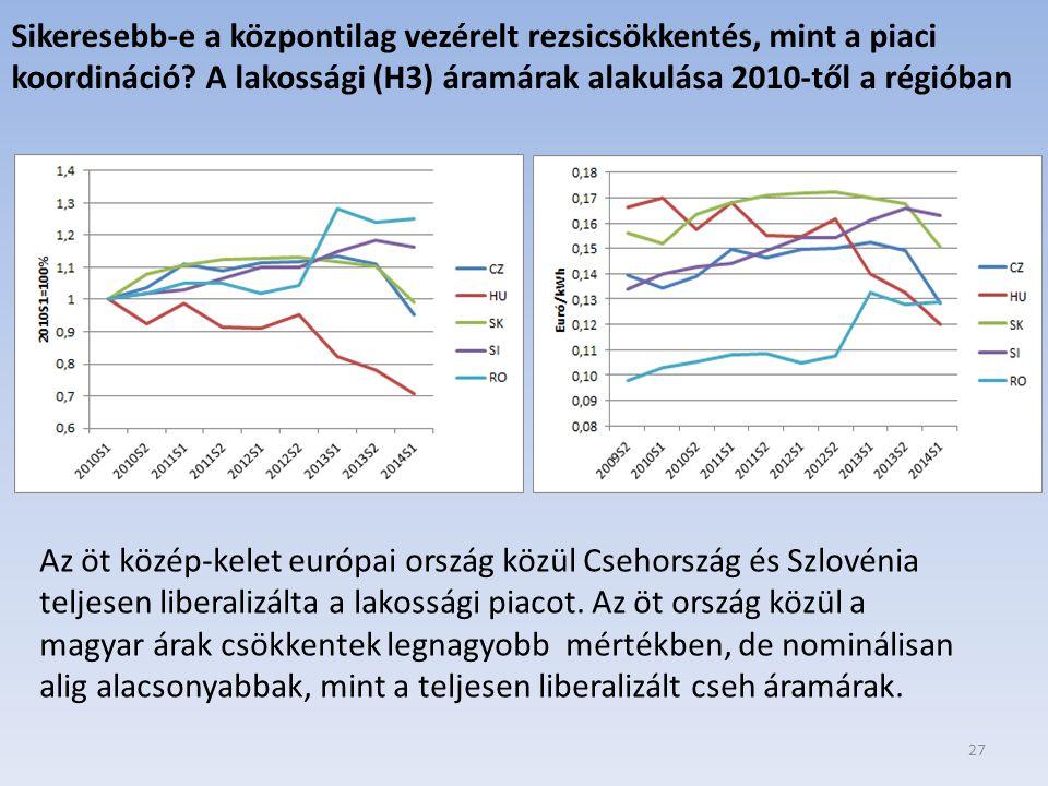 Sikeresebb-e a központilag vezérelt rezsicsökkentés, mint a piaci koordináció A lakossági (H3) áramárak alakulása 2010-től a régióban