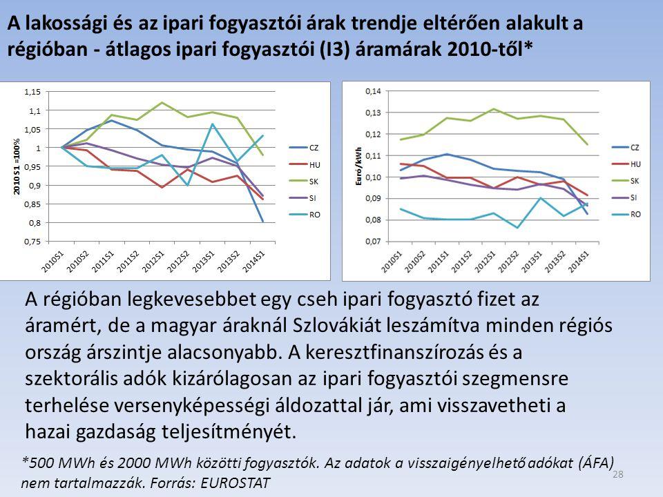 A lakossági és az ipari fogyasztói árak trendje eltérően alakult a régióban - átlagos ipari fogyasztói (I3) áramárak 2010-től*