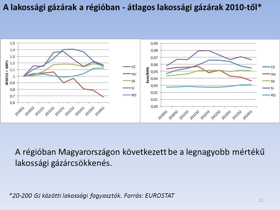 A lakossági gázárak a régióban - átlagos lakossági gázárak 2010-től*