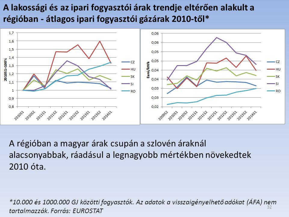 A lakossági és az ipari fogyasztói árak trendje eltérően alakult a régióban - átlagos ipari fogyasztói gázárak 2010-től*
